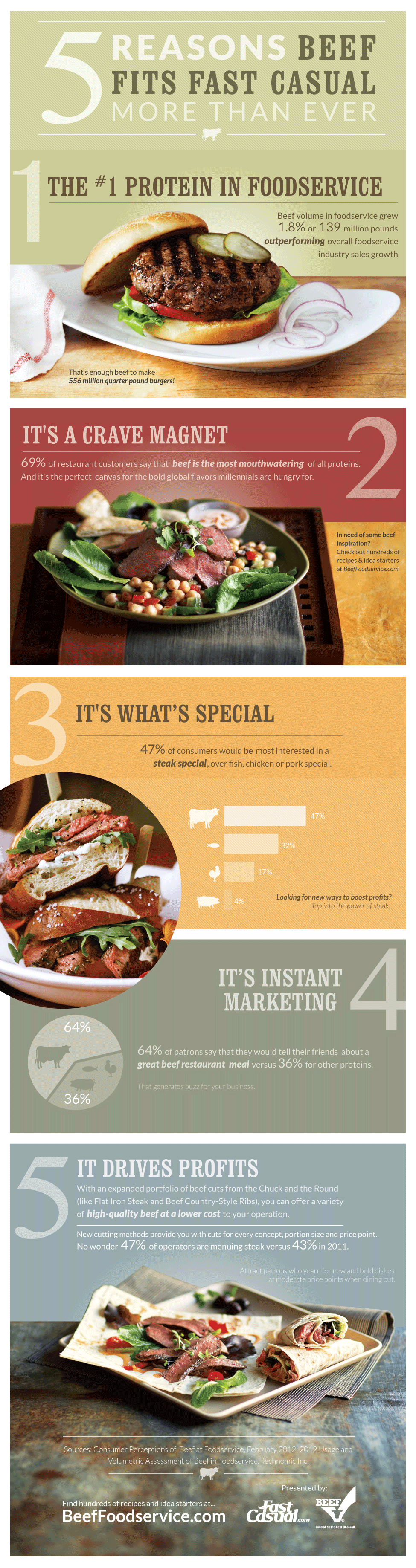 5 Reasons Beef Fits Fast Casual [infographic]
